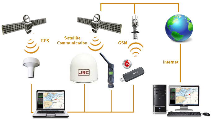 The positioning motor being independent we can supply different motors suitable for special uses. Position-based remote transmission, monitoring of a fleet of mobiles, remote control of drones, autonomous positioning beacons ...